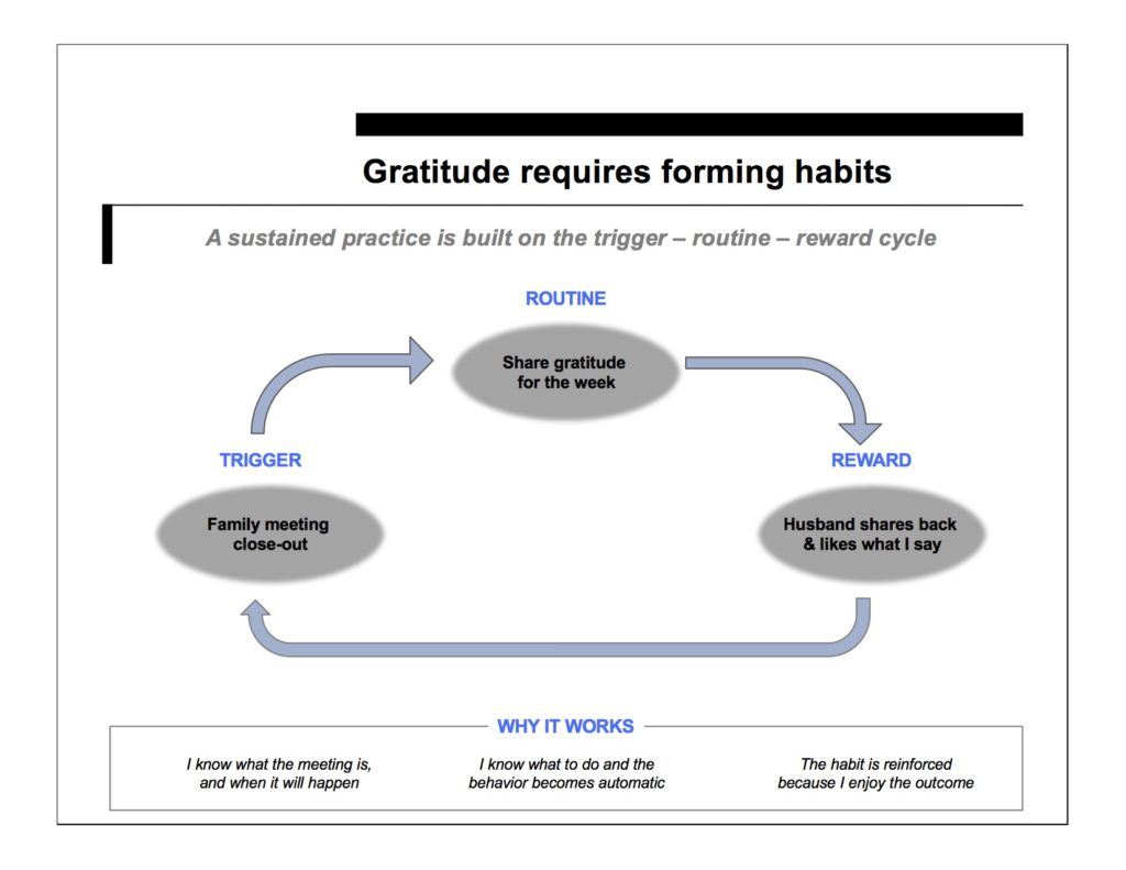 Gratitude requires habits